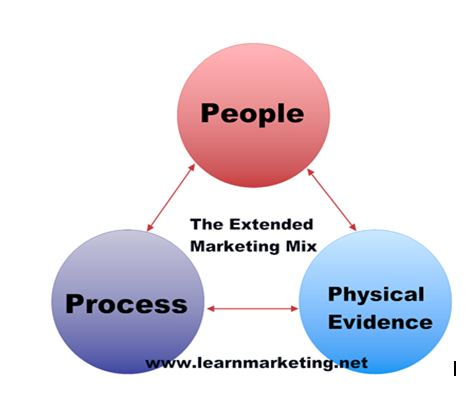 Marketing Principle Additional Element