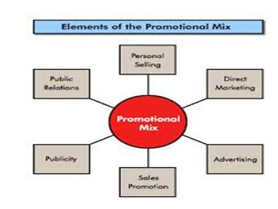 Marketing Principle Element