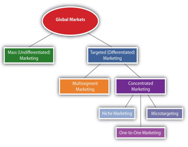 Marketing principle Strategy