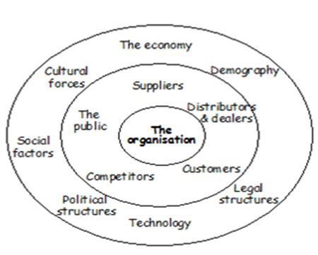 Marketing Principles Factor