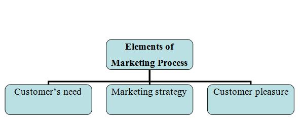 Marketing Principles Process