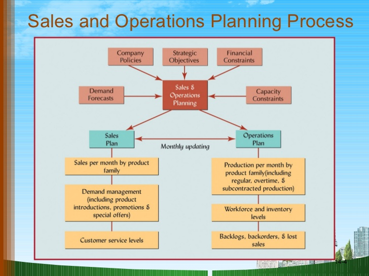 Unit 20 Sales Planning and Operations
