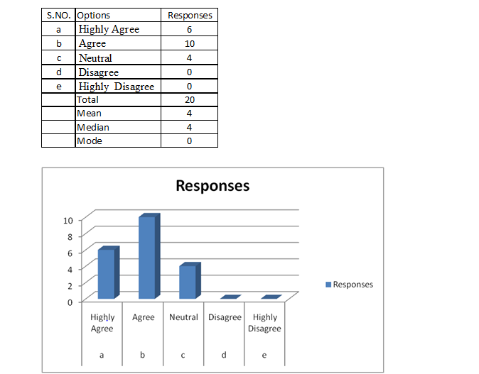 analyse & results 1