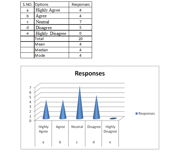 analyse & results 3
