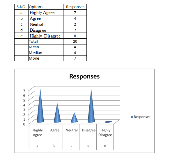 analyse & results 4