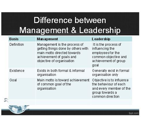 Leadership Skills Presentation 5