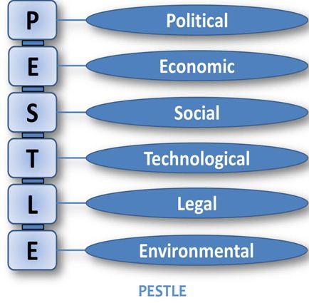 Business enviroment Pestel