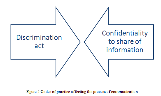 Codes of practice affecting the process of communication