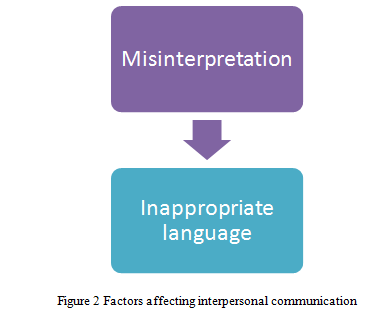 Factors affecting interpersonal communication