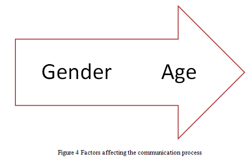 Factors affecting the communication process