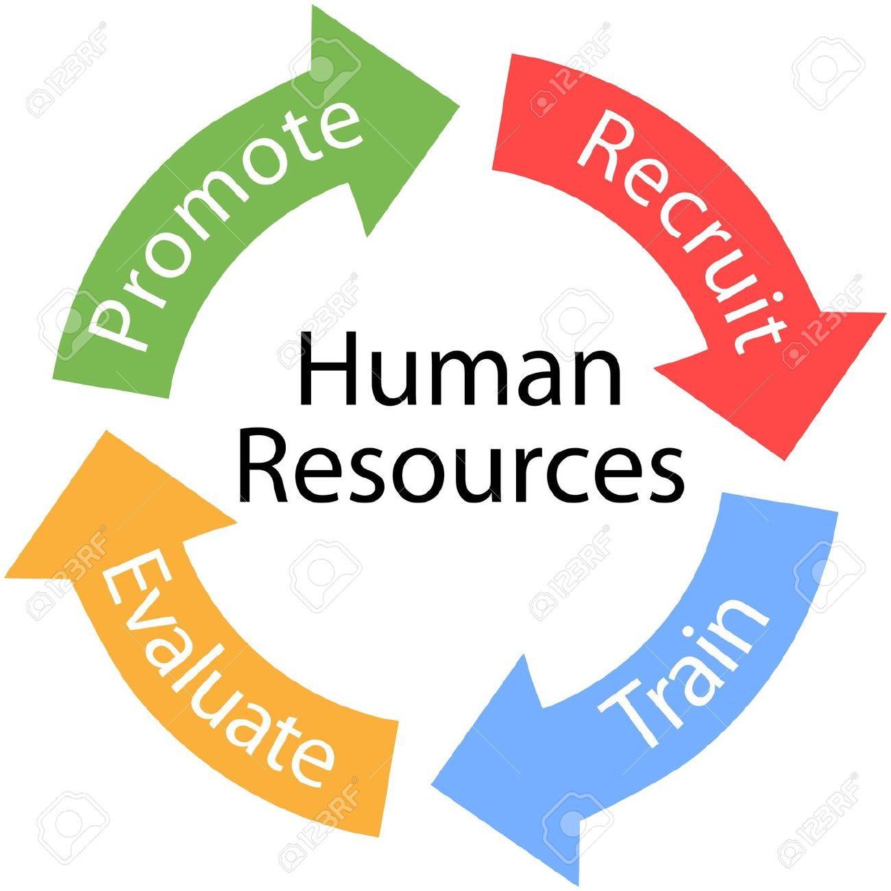 unit 22 human resources - HND Assignment