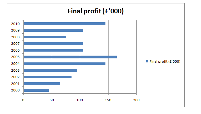 Bar chart of profit