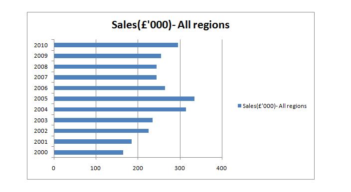 Bar chart of sales