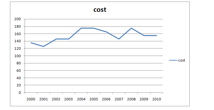 Line chart of cost