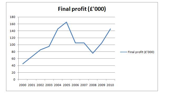Line chart of profit