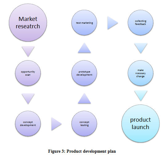 Product development plan