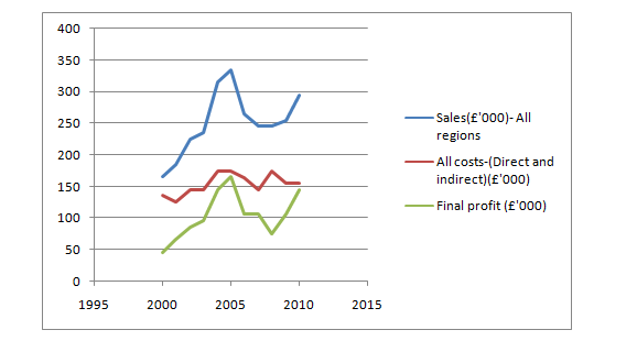 Trend lines of  sales, cost and profit
