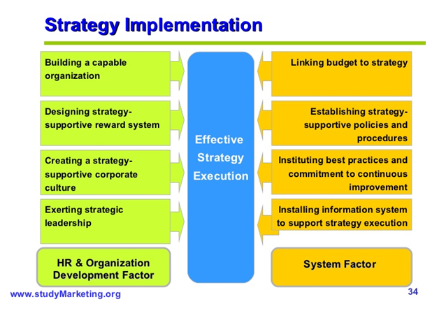 Implementation of Strategies