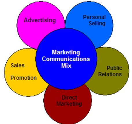 Marketing commnunication mix
