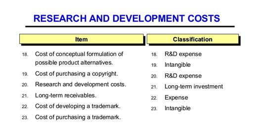 R & D Costs