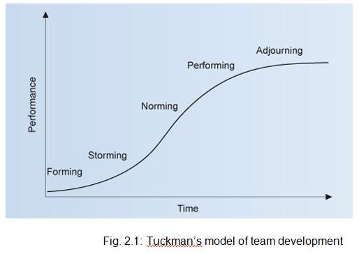 Tuckman's model of team development