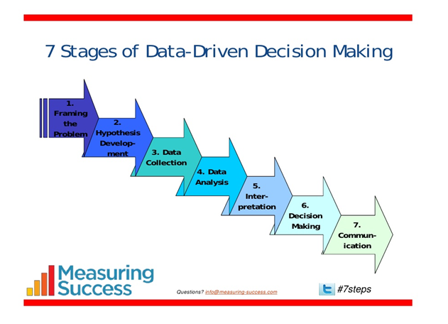 7 Stages Of Data Driven