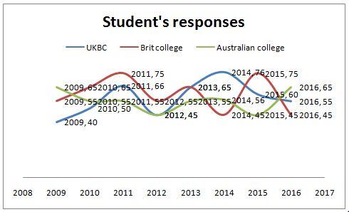 Student's responses