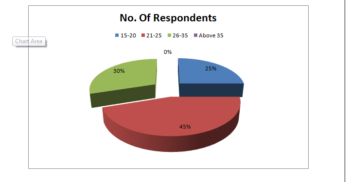Age group of the respondent