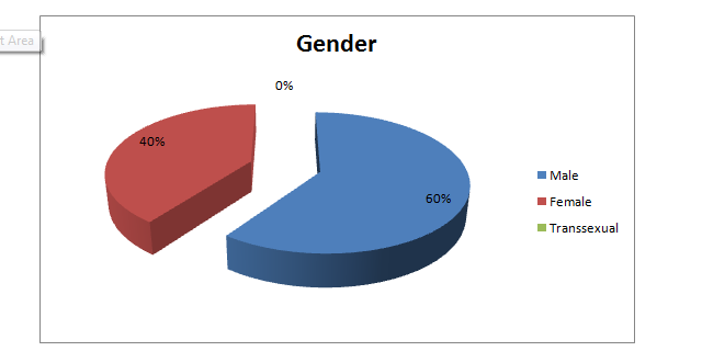 Gender of the passengers