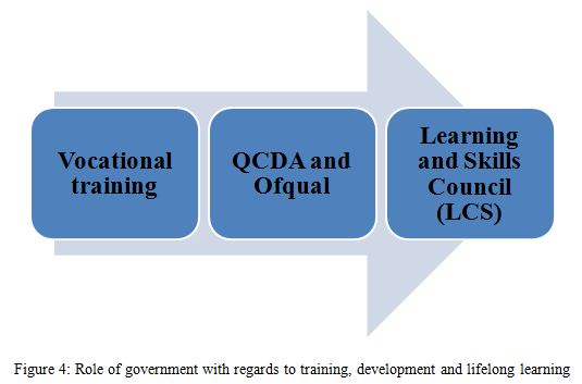 Role of government with regards to training