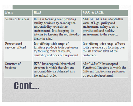 Unit 1 Business Environment Assignment Copy - IKEA.PNG2.7
