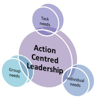 Action and leadership