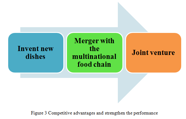 Competitive advantages and strengthen the performance