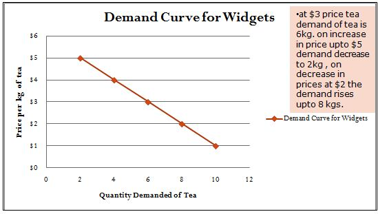 Demand Curve for Widgets