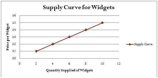 Supply Curve for Widgets