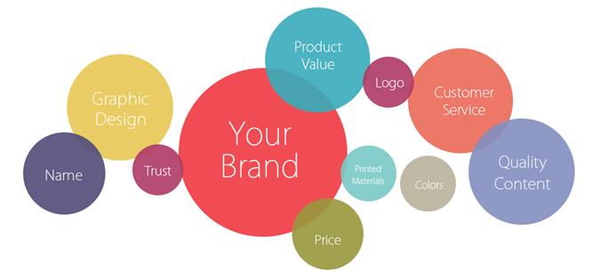 Existing Branding Strategies
