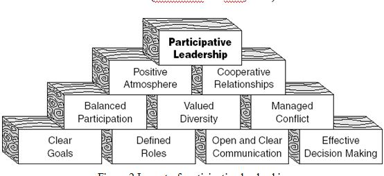 Impact of participative leadership