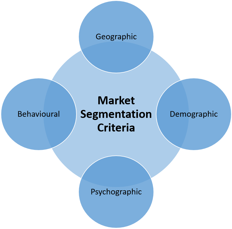 UNIT 2 MARKETING PRINCIPLES SEGMENTATION CRITERIA ASSIGNMENT