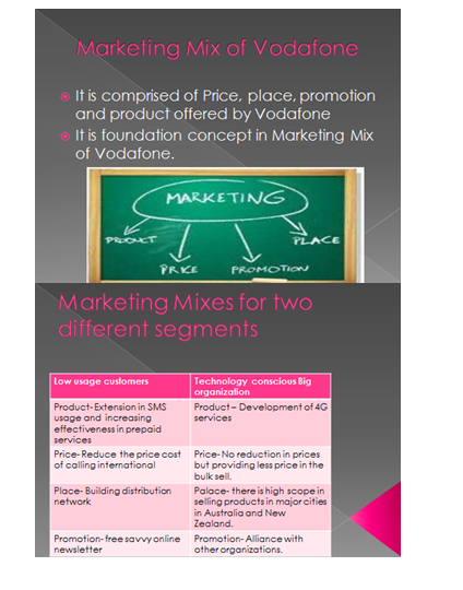 Vodafone Marketing Slide 2 & 3