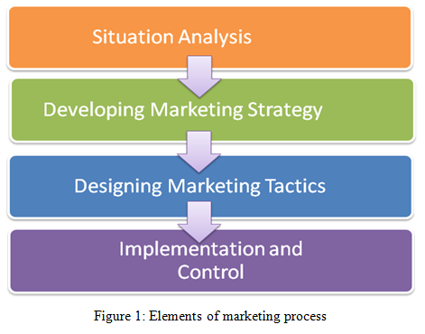 Elements of marketing process