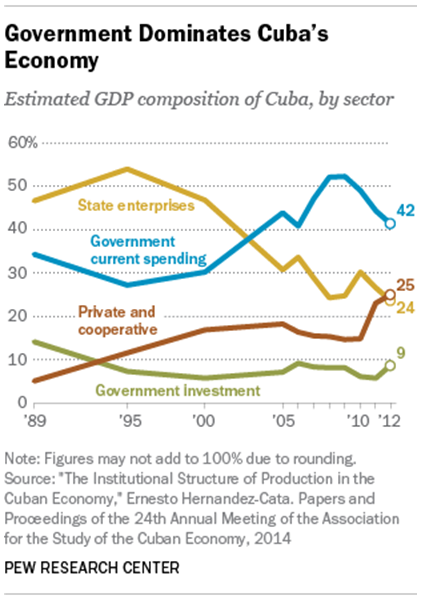 Government Dominates Cuba's Economy