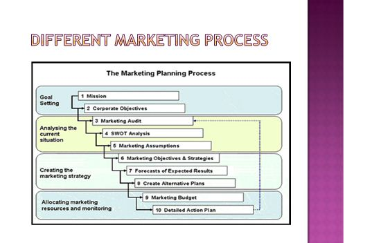 Marketing Essentials Presentation 2