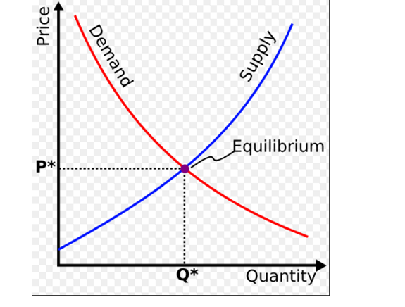 Price & Quantity Curve