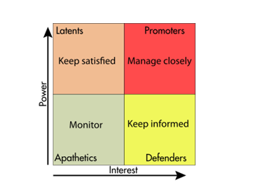 Stakeholder's Mapping Matrix
