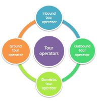 different types of tour operators