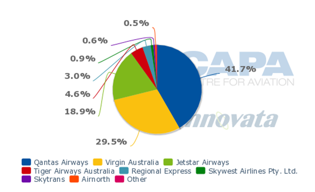 aviation industry at Australia in terms of market shares and revenues