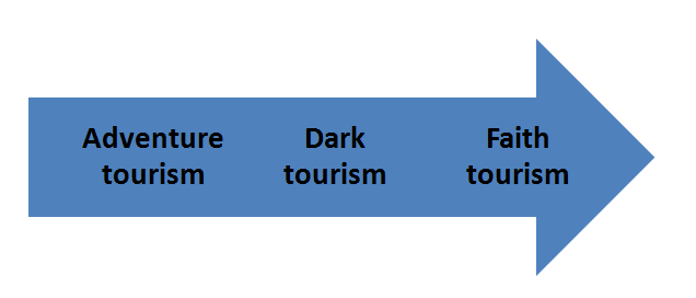current trends in tourism sector