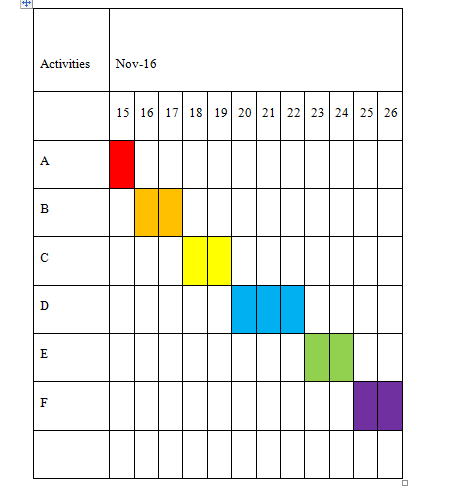 Gantt chart, uk assignment writing service