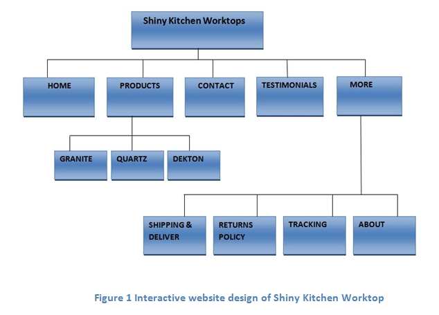 Interactive website design of Shiny Kitchen Worktop, HND Assignment writing Service