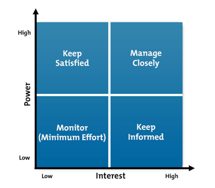 stakeholder analysis grid
